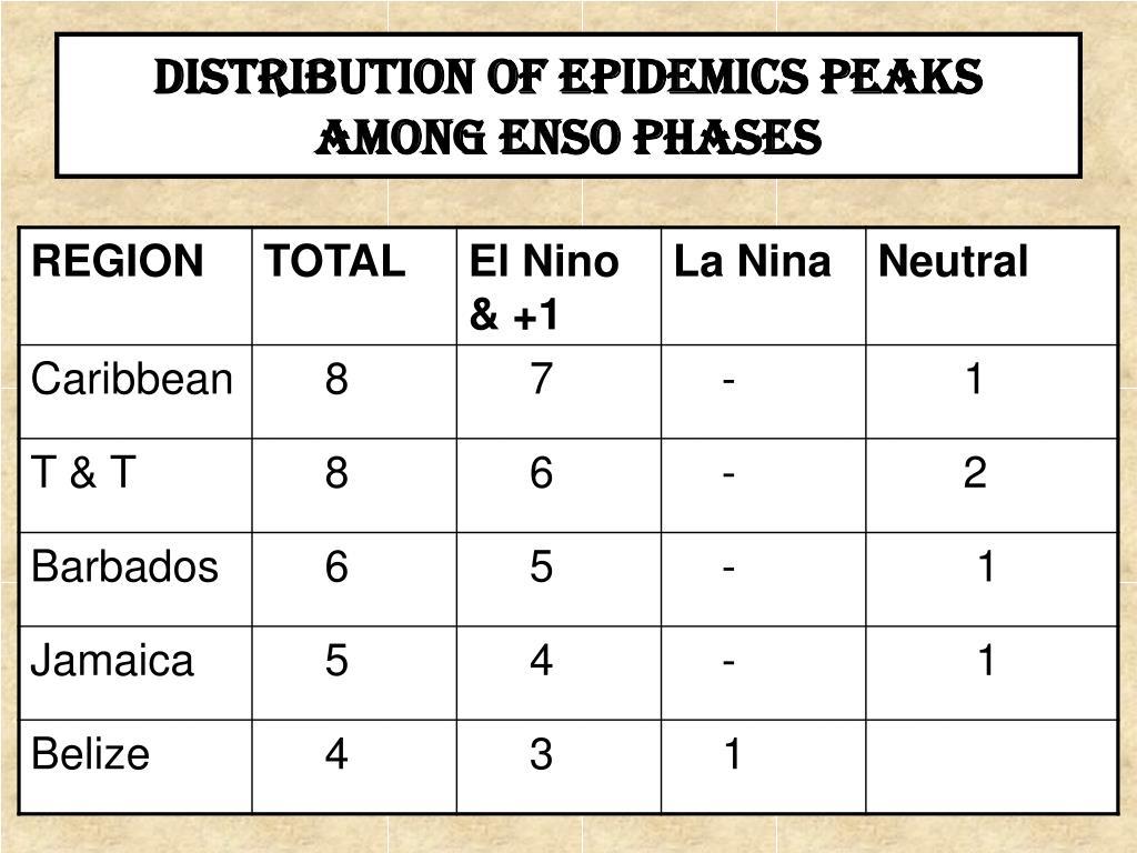 DISTRIBUTION OF EPIDEMICS PEAKS AMONG ENSO PHASES