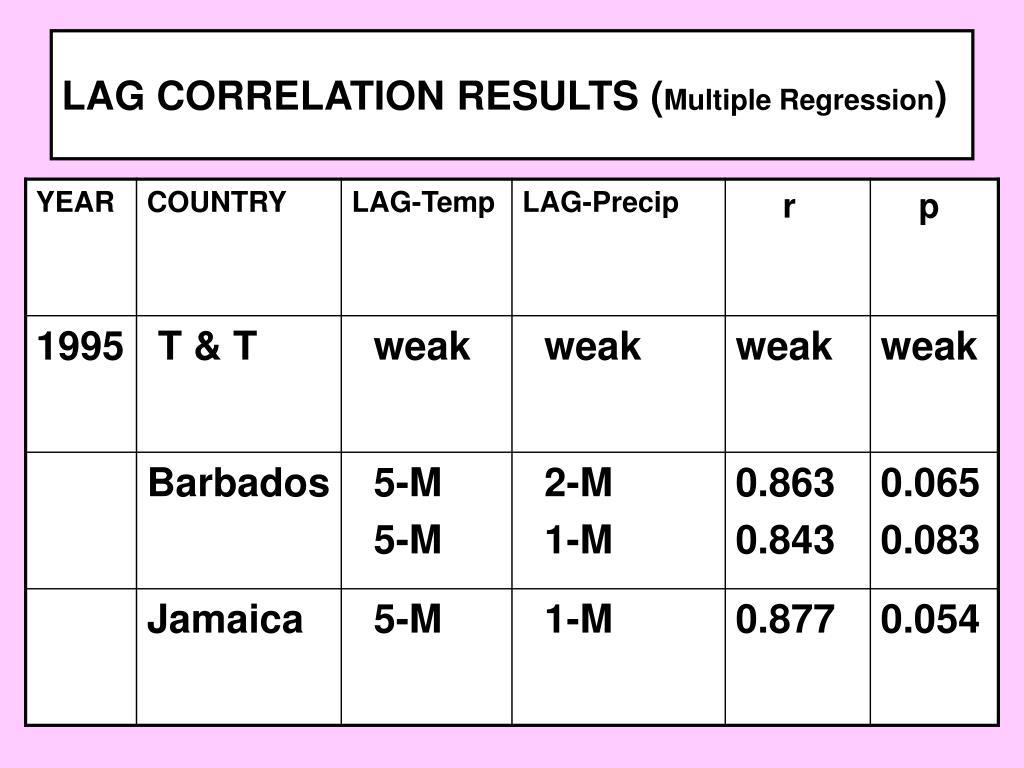 LAG CORRELATION RESULTS (