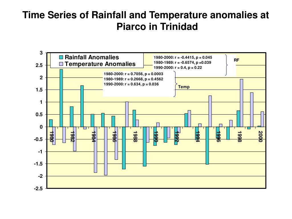 Time Series of Rainfall and Temperature anomalies at