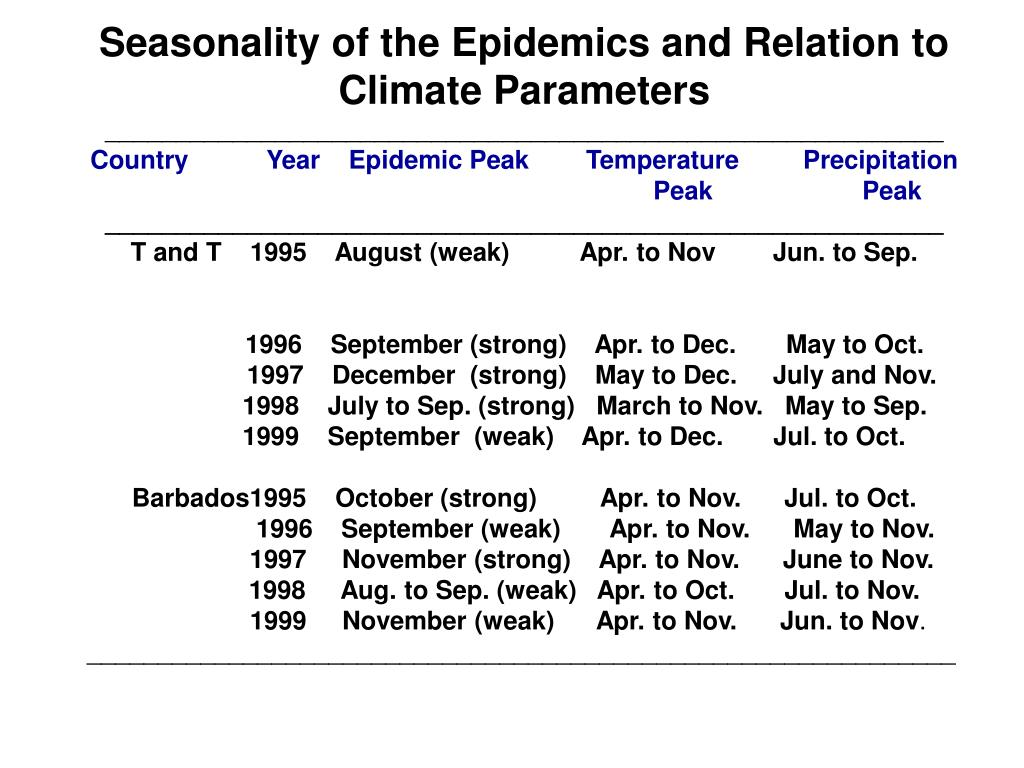 Seasonality of the Epidemics and Relation to