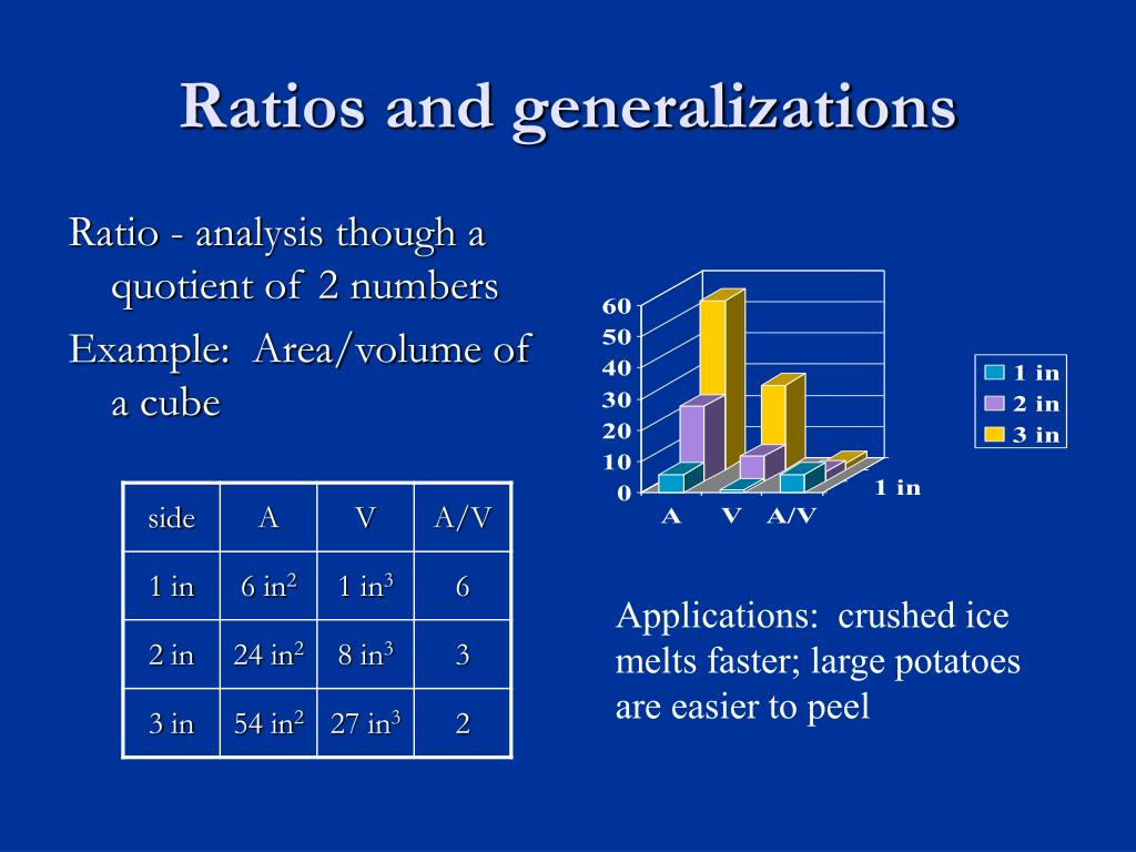 Ratios and generalizations