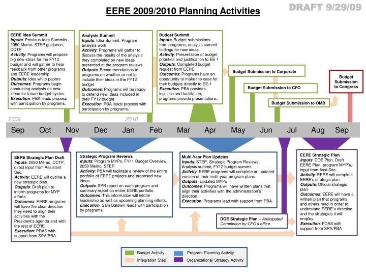 overview of planning an active directory Taken with permission from active directory planning and design by harry brelsford table 1: business needs analysis (q and a) table 2: business requirements analysis.