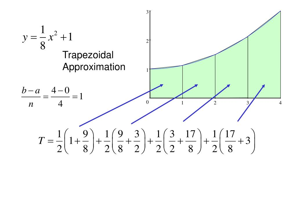 Trapezoidal Approximation