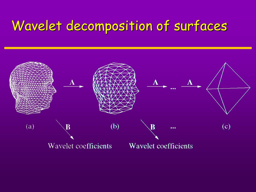 Wavelet decomposition of surfaces