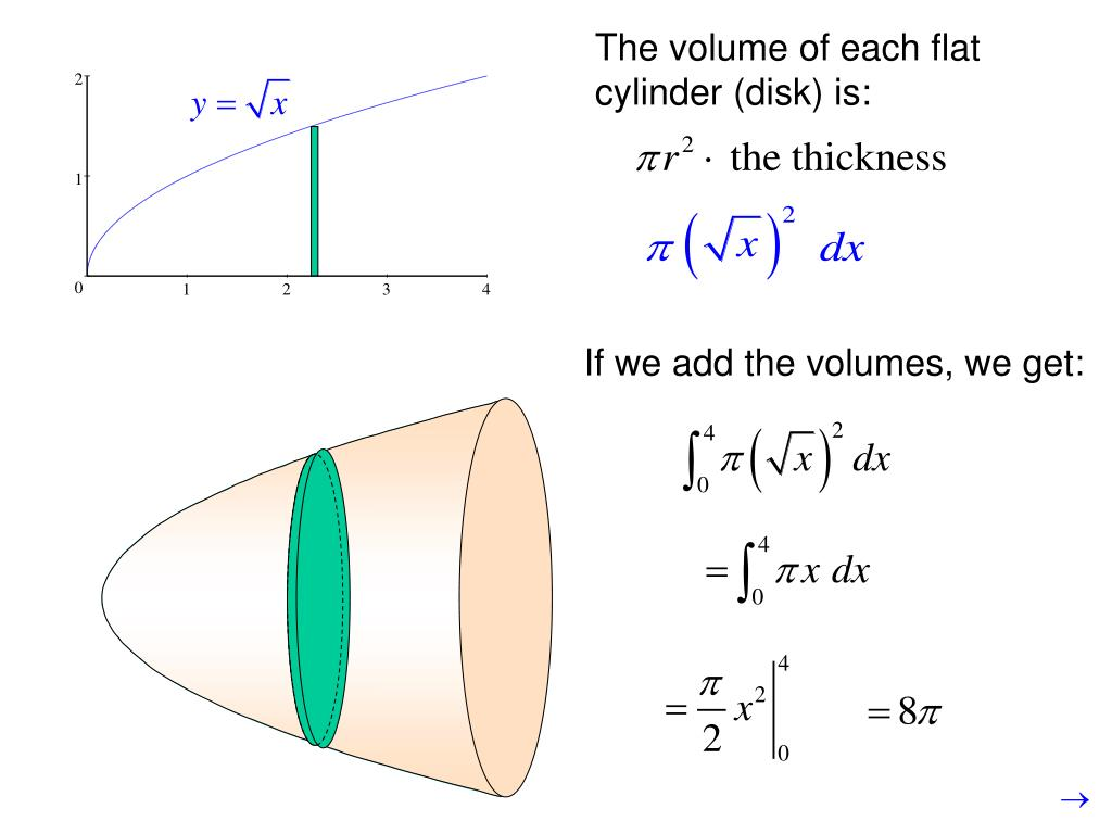 The volume of each flat cylinder (disk) is: