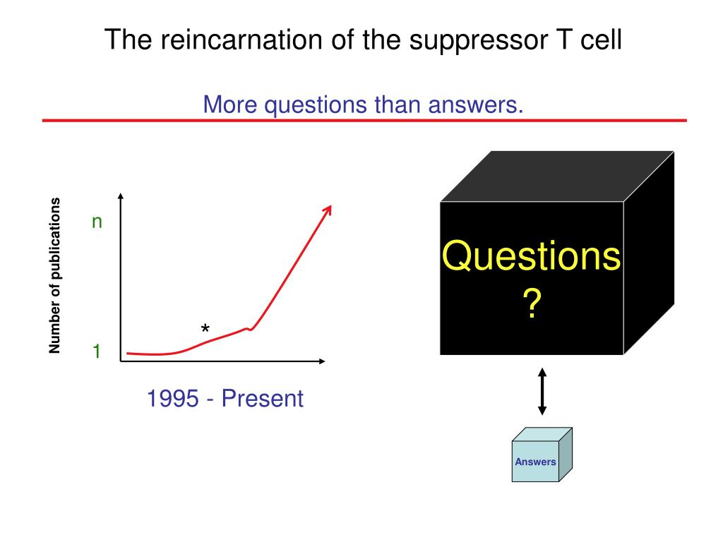 The reincarnation of the suppressor T cell