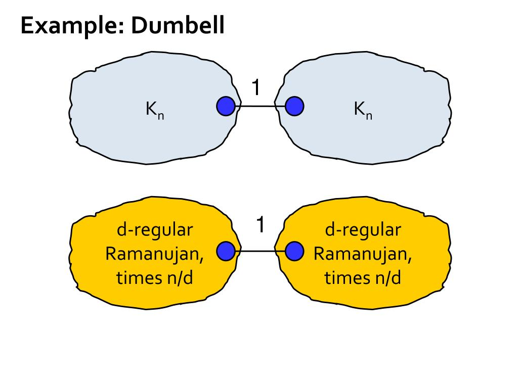 Example: Dumbell