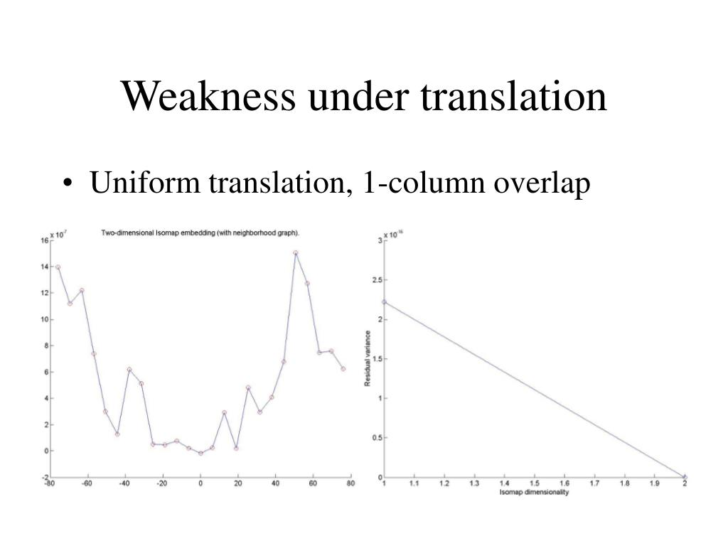 Weakness under translation