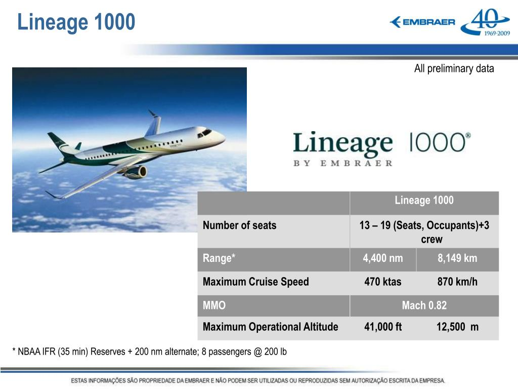 Lineage 1000