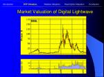 market valuation of digital lightwave7