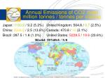 annual emissions of co2 total million tonnes tonnes per capita