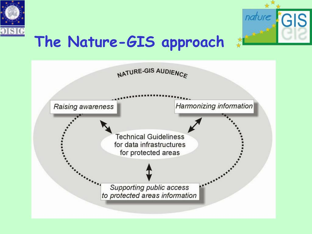 The Nature-GIS approach