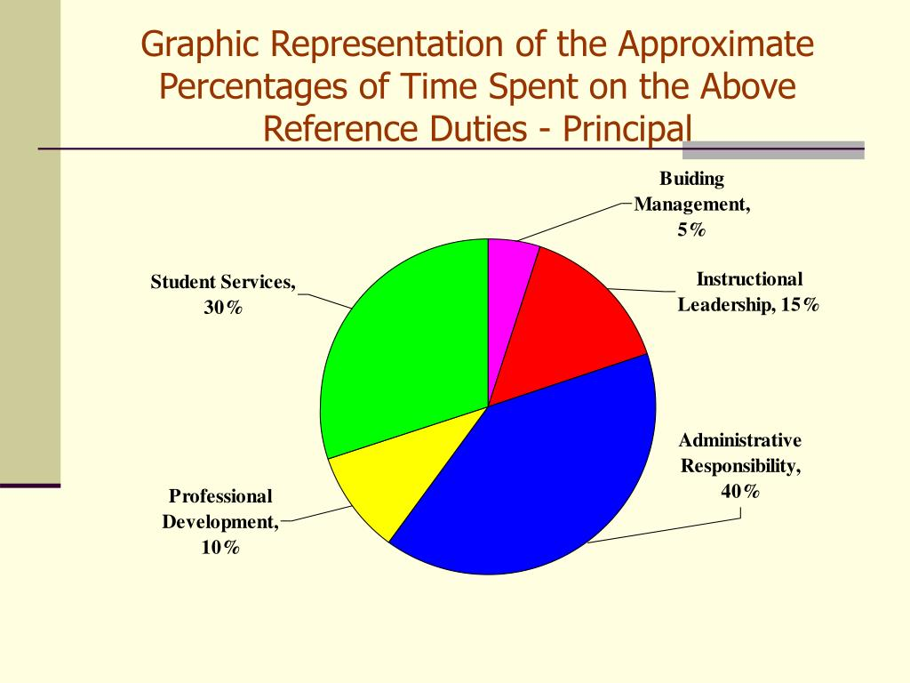 Graphic Representation of the Approximate Percentages of Time Spent on the Above Reference Duties - Principal