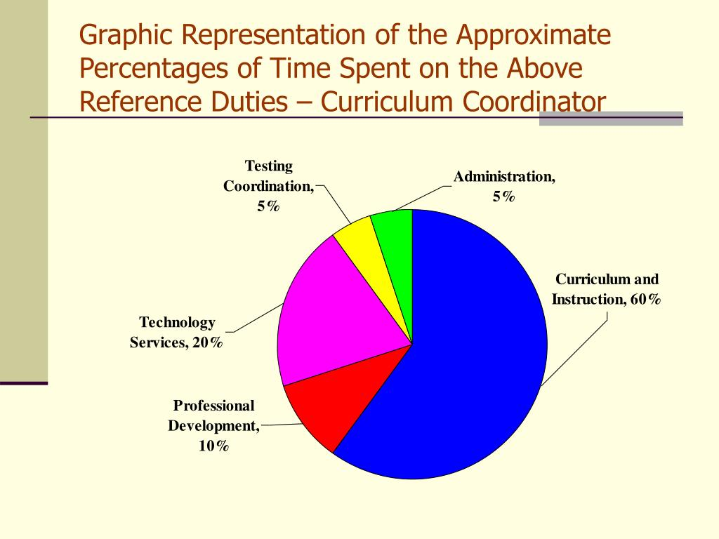 Graphic Representation of the Approximate Percentages of Time Spent on the Above Reference Duties – Curriculum Coordinator