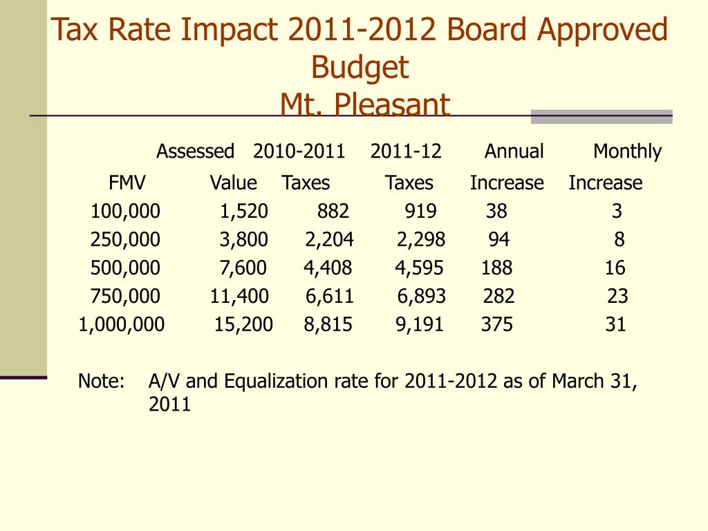 Tax Rate Impact 2011-2012 Board Approved Budget