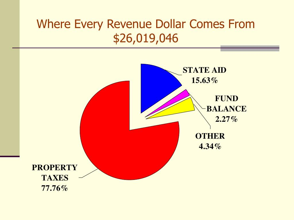 Where Every Revenue Dollar Comes From $26,019,046