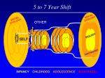 5 to 7 year shift