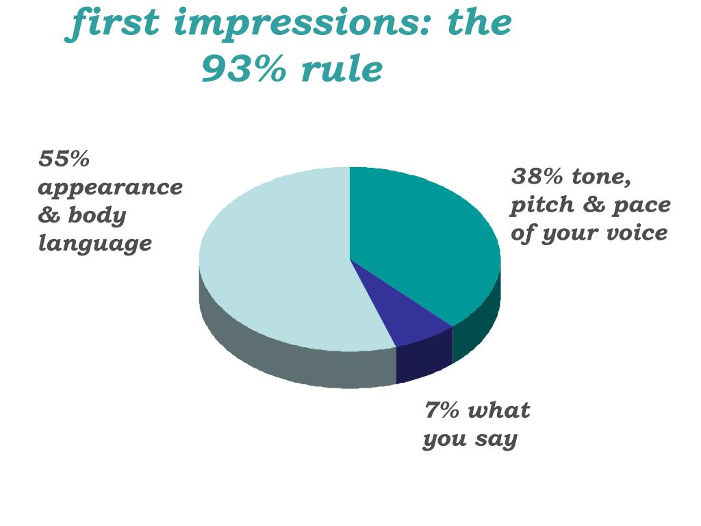 first impressions: the 93% rule