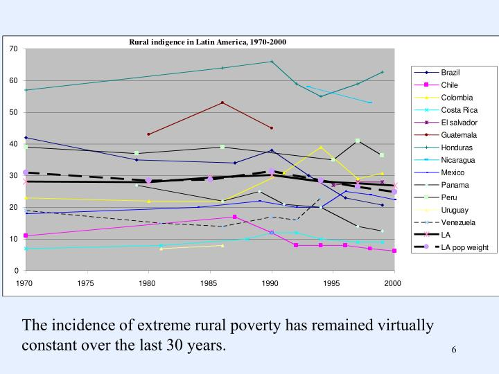 The incidence of extreme rural poverty has remained virtually constant over the last 30 years.