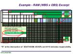example ram wbs x obs excerpt