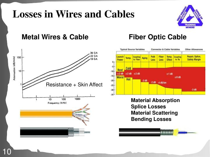 Losses in Wires and Cables