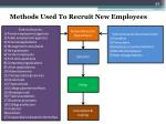 methods used to recruit new employees