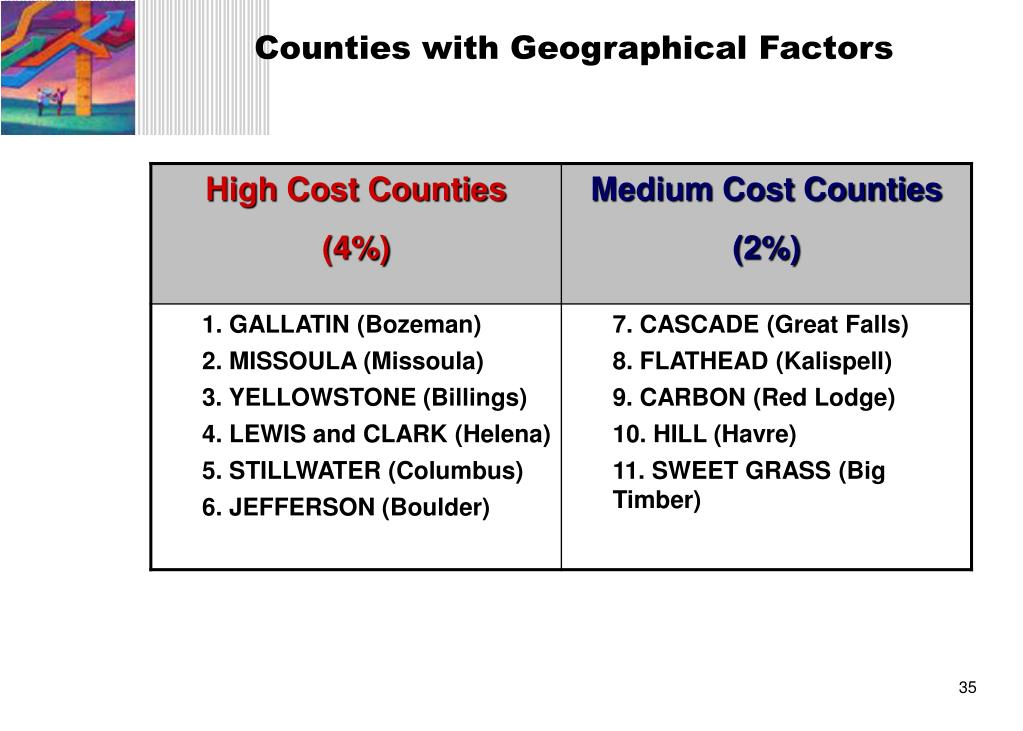Counties with Geographical Factors