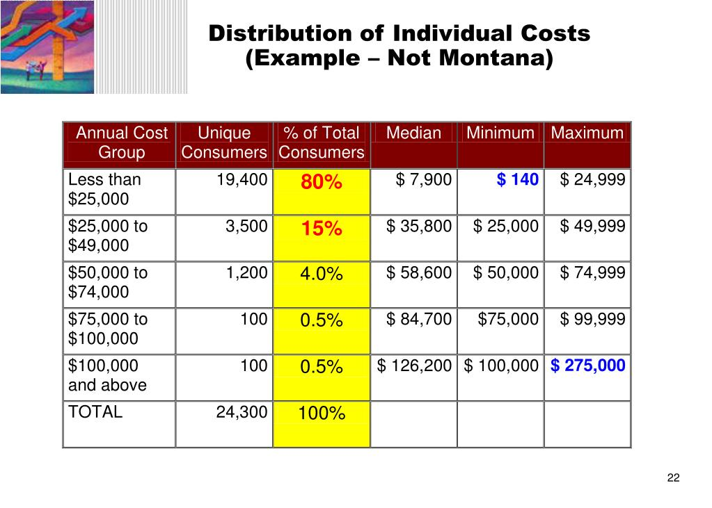 Distribution of Individual Costs