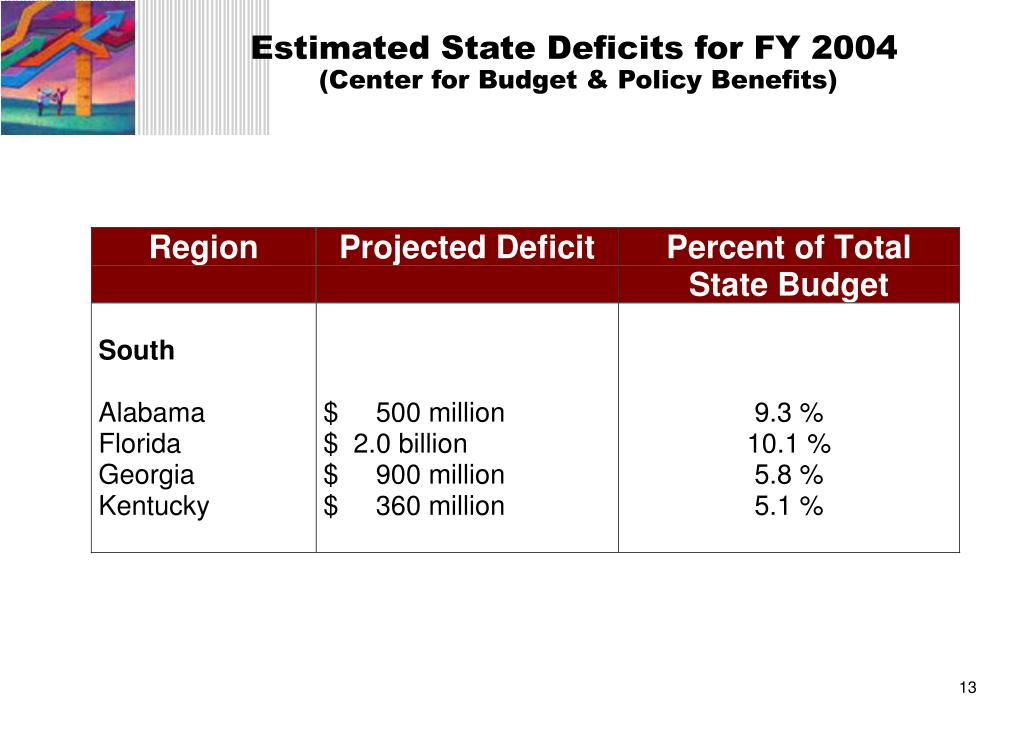 Estimated State Deficits for FY 2004