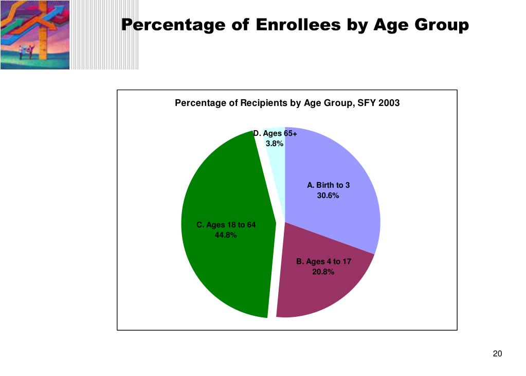 Percentage of Enrollees by Age Group