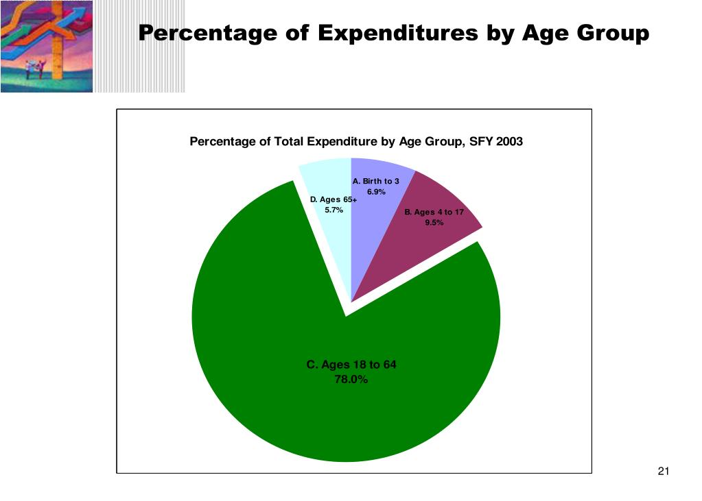 Percentage of Expenditures by Age Group