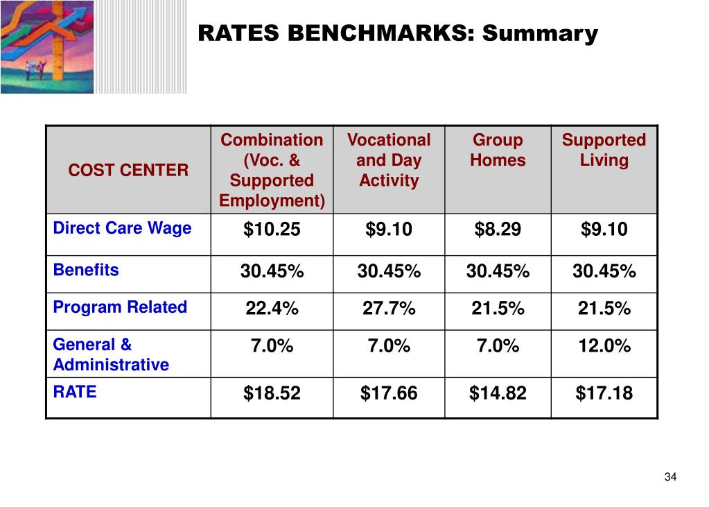 RATES BENCHMARKS: Summary