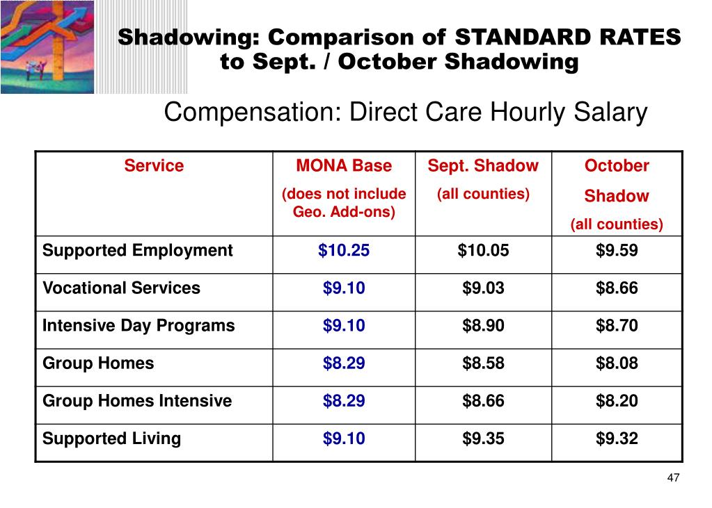 Shadowing: Comparison of STANDARD RATES to Sept. / October Shadowing