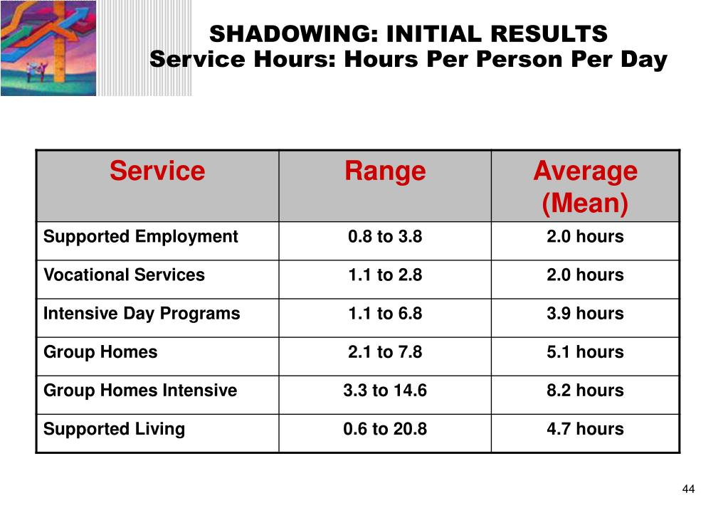 SHADOWING: INITIAL RESULTS