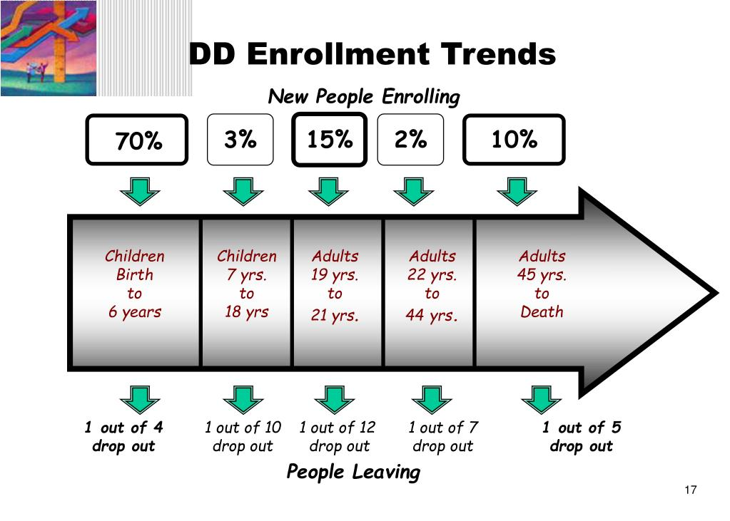 DD Enrollment Trends