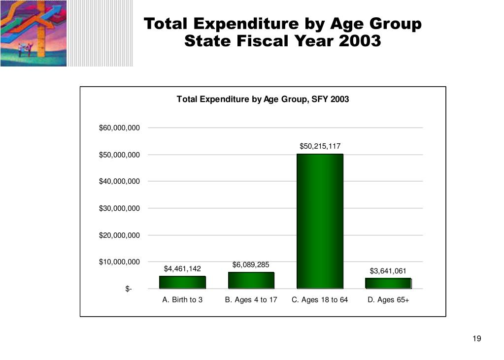 Total Expenditure by Age Group