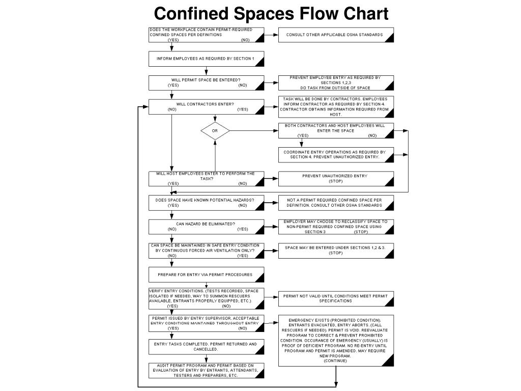 PPT - Confined Spaces PowerPoint Presentation - ID:160621
