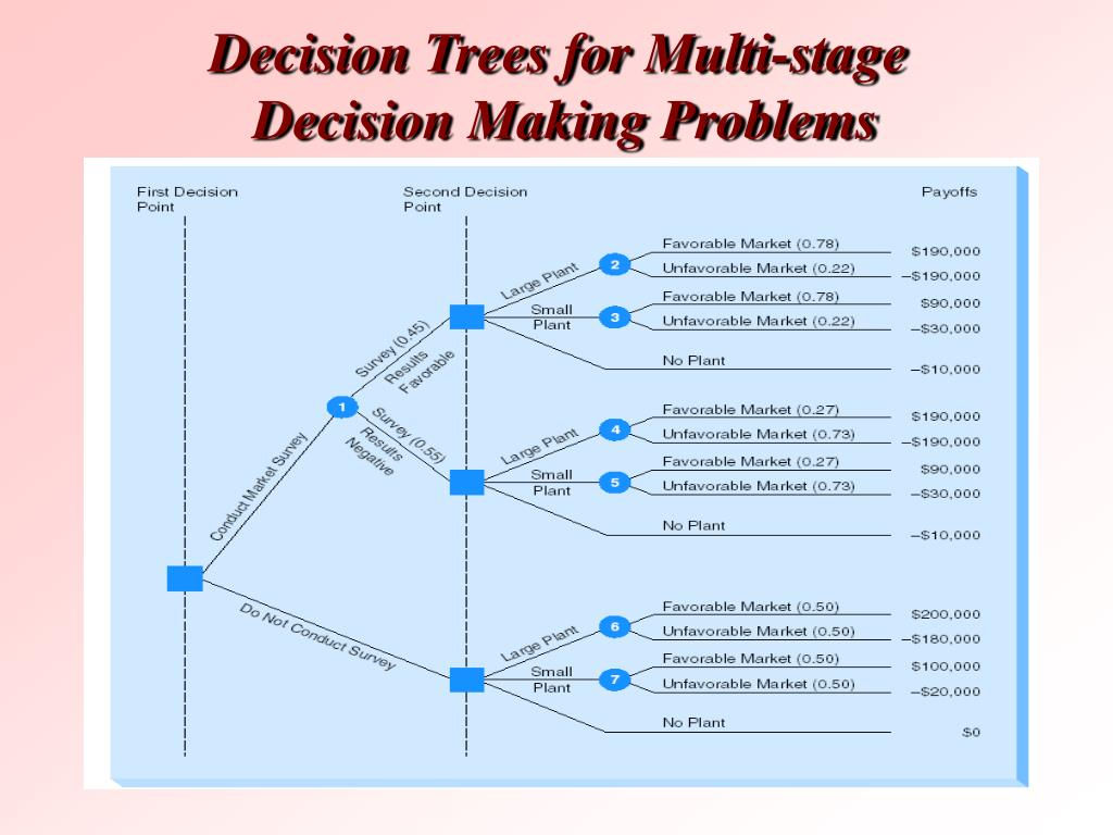 Decision Trees for Multi-stage