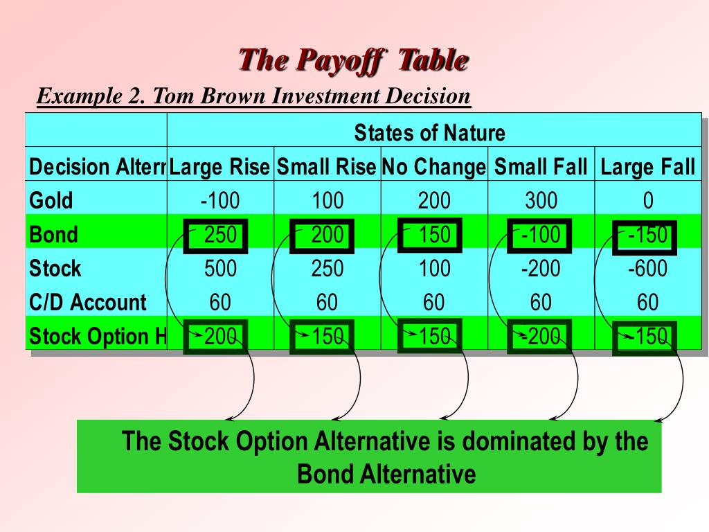 The Payoff  Table