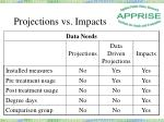 projections vs impacts