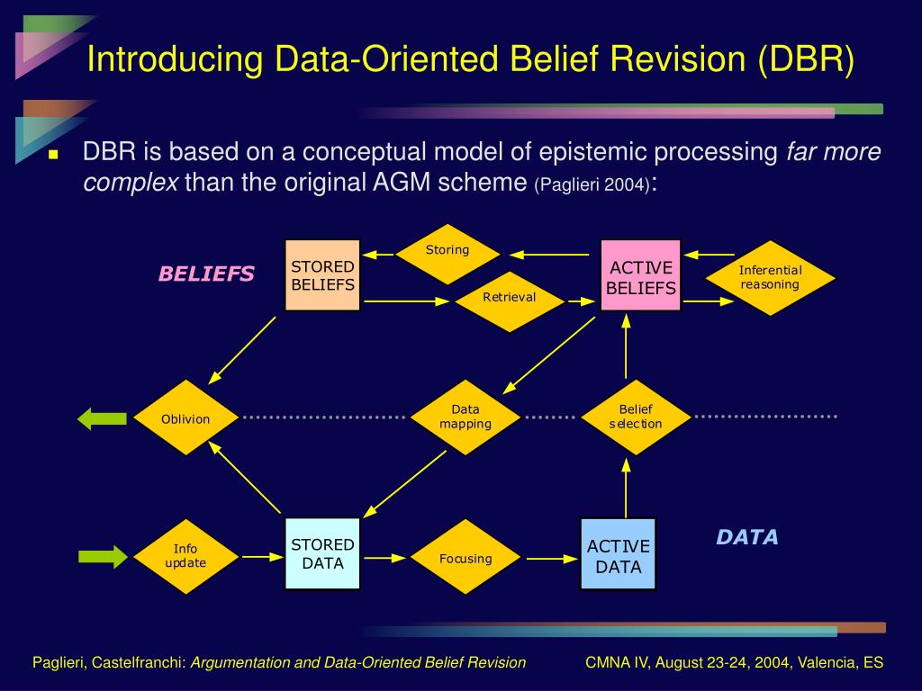 Introducing Data-Oriented Belief Revision (DBR)