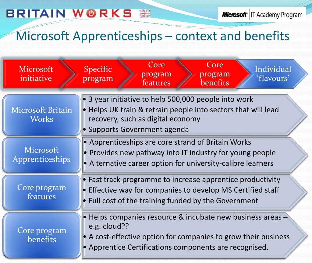 Microsoft Apprenticeships – context and benefits