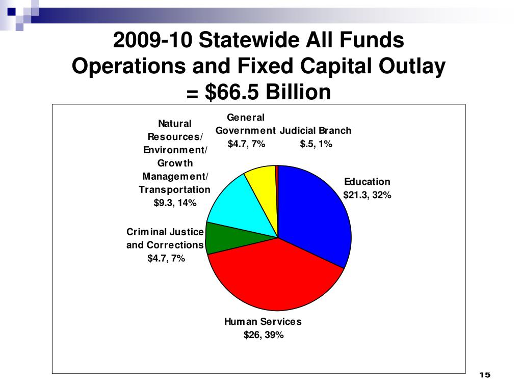 2009-10 Statewide All Funds