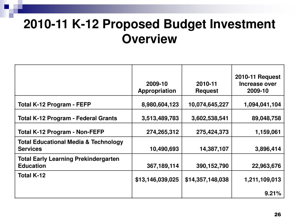 2010-11 K-12 Proposed Budget Investment Overview