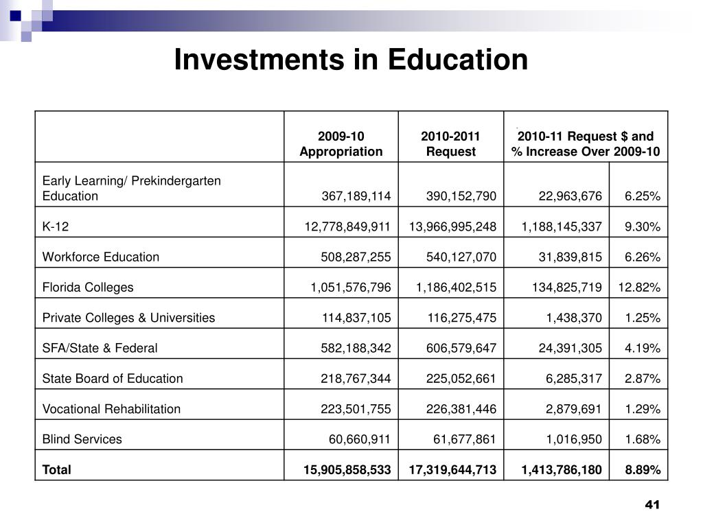 Investments in Education