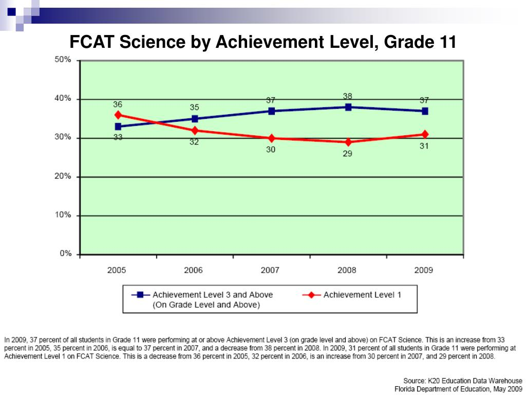 FCAT Science by Achievement Level, Grade 11