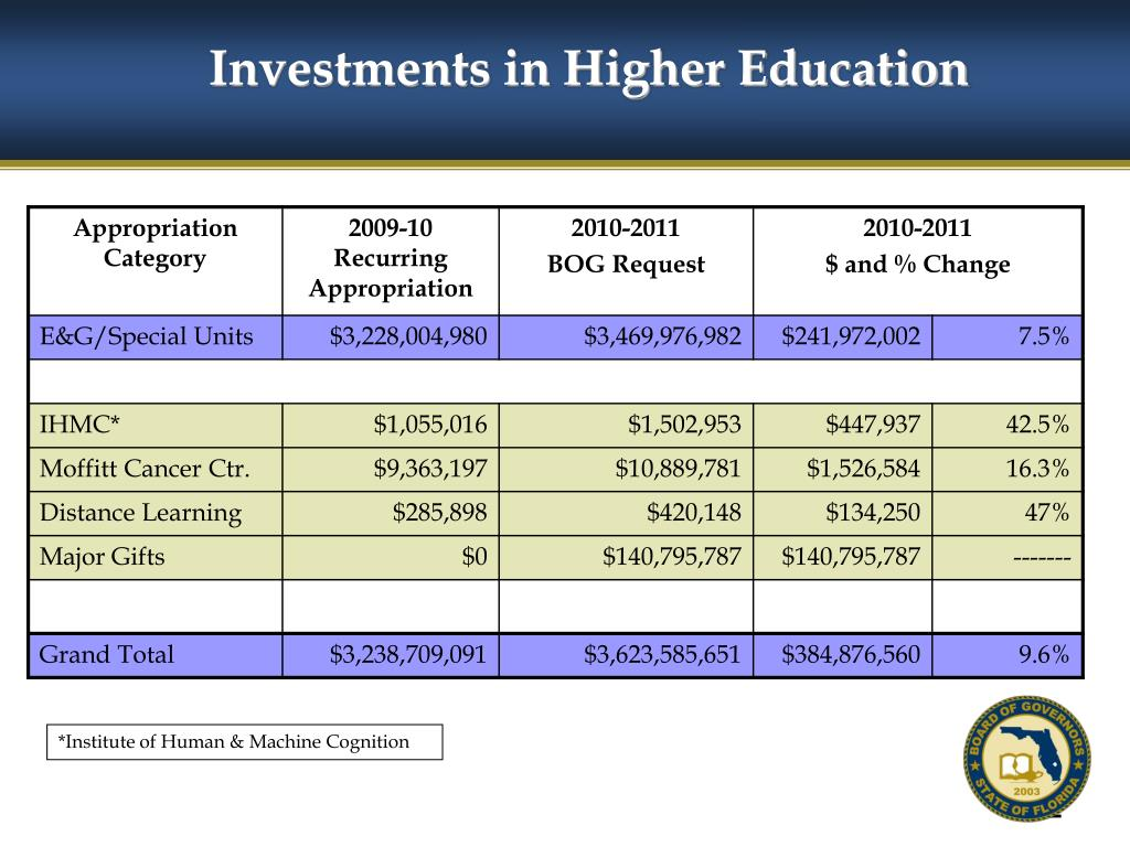 Investments in Higher Education