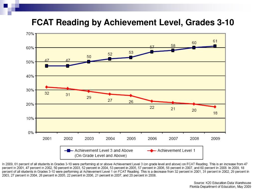FCAT Reading by Achievement Level, Grades 3-10