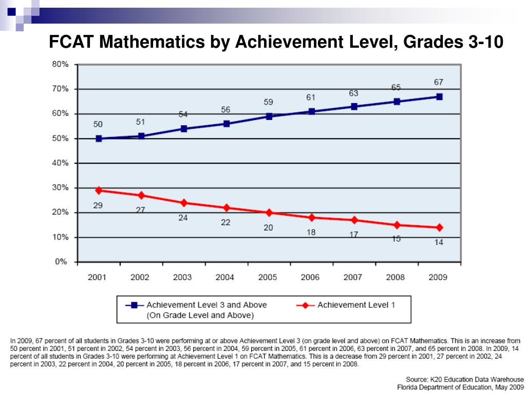 FCAT Mathematics by Achievement Level, Grades 3-10