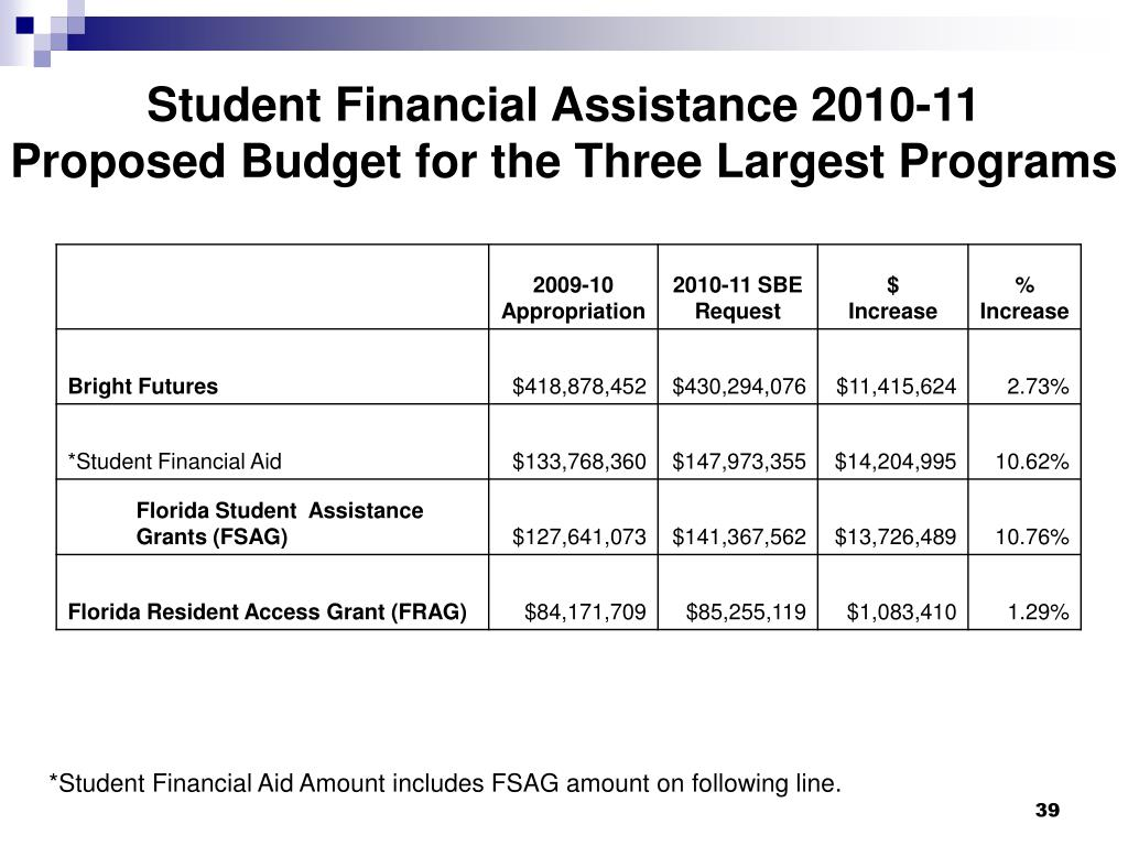 Student Financial Assistance 2010-11